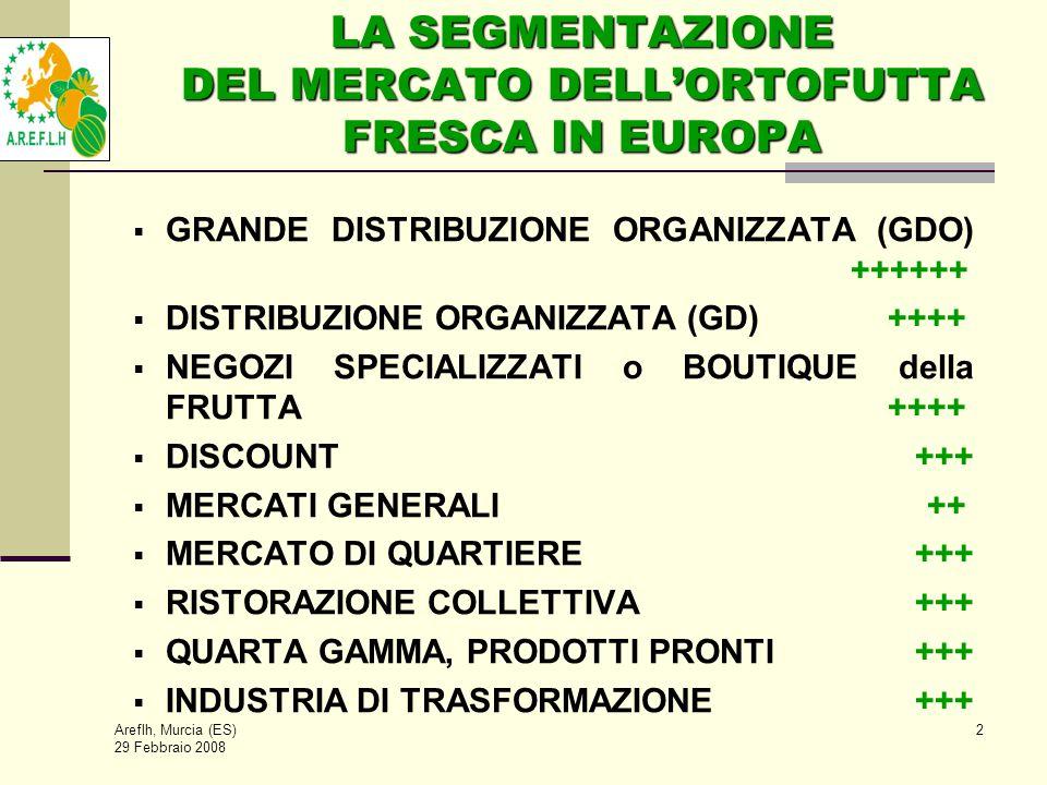 Areflh, Murcia (ES) 29 Febbraio 2008 2 LA SEGMENTAZIONE DEL MERCATO DELL'ORTOFUTTA FRESCA IN EUROPA  GRANDE DISTRIBUZIONE ORGANIZZATA (GDO) ++++++  DISTRIBUZIONE ORGANIZZATA (GD) ++++  NEGOZI SPECIALIZZATI o BOUTIQUE della FRUTTA ++++  DISCOUNT +++  MERCATI GENERALI ++  MERCATO DI QUARTIERE +++  RISTORAZIONE COLLETTIVA +++  QUARTA GAMMA, PRODOTTI PRONTI +++  INDUSTRIA DI TRASFORMAZIONE +++