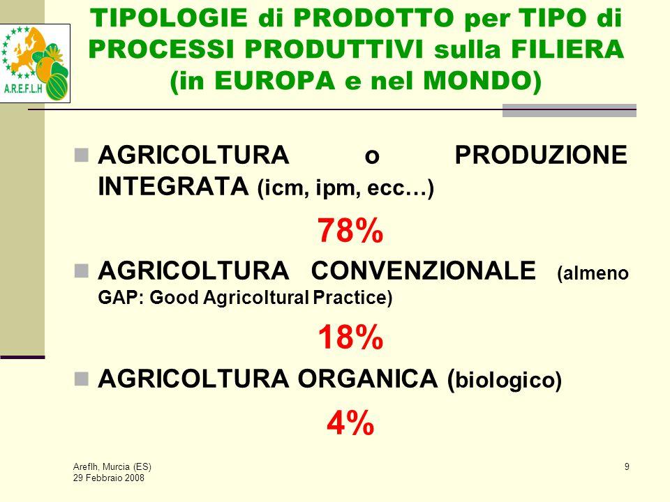 Areflh, Murcia (ES) 29 Febbraio 2008 9 TIPOLOGIE di PRODOTTO per TIPO di PROCESSI PRODUTTIVI sulla FILIERA (in EUROPA e nel MONDO)  AGRICOLTURA o PRODUZIONE INTEGRATA (icm, ipm, ecc…) 78% AGRICOLTURA CONVENZIONALE (almeno GAP: Good Agricoltural Practice) 18% AGRICOLTURA ORGANICA ( biologico) 4%