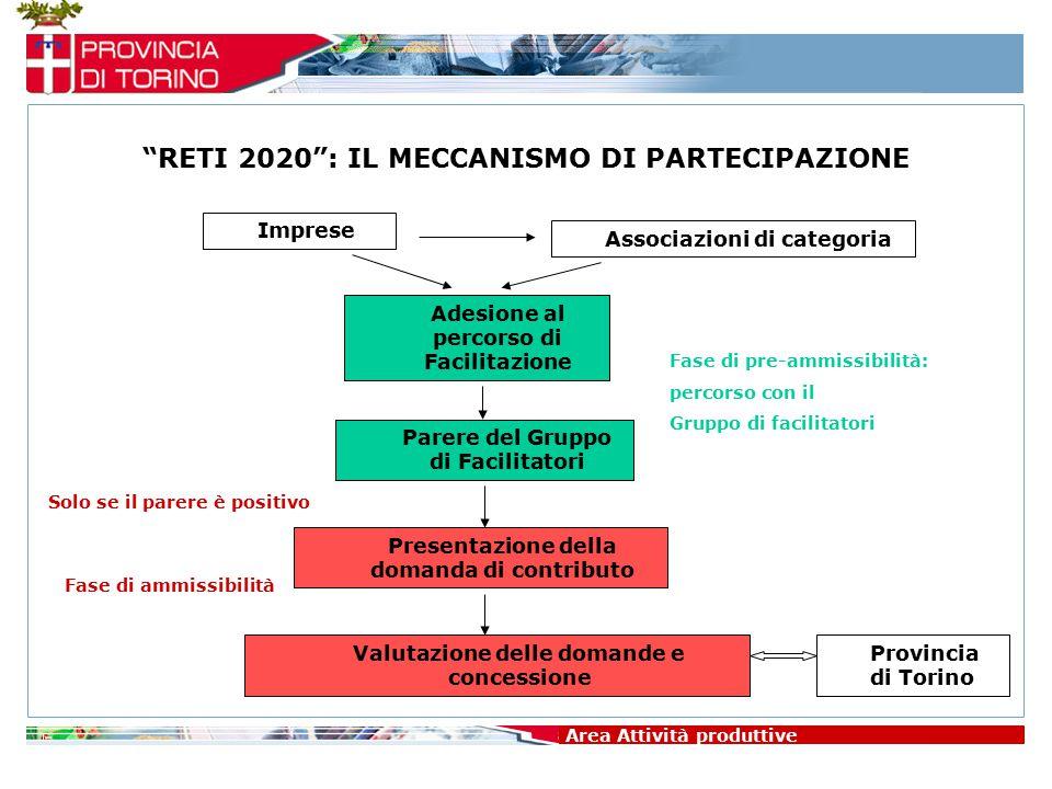 """Imprese Area Attività produttive """"RETI 2020"""": IL MECCANISMO DI PARTECIPAZIONE Associazioni di categoria Adesione al percorso di Facilitazione Fase di"""