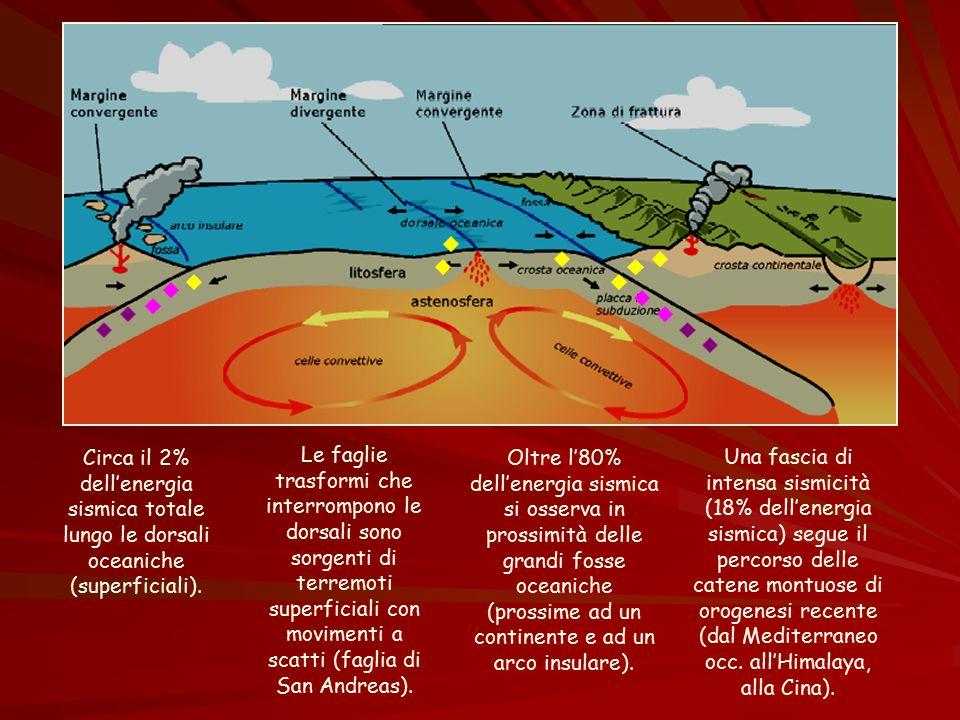 Circa il 2% dell'energia sismica totale lungo le dorsali oceaniche (superficiali). Oltre l'80% dell'energia sismica si osserva in prossimità delle gra