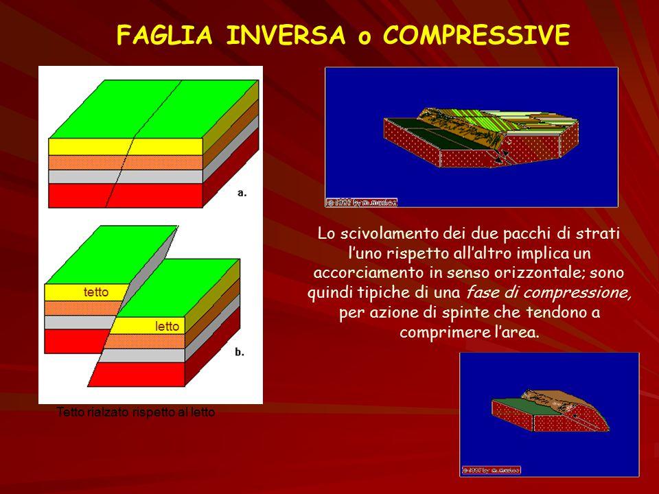 FAGLIA INVERSA o COMPRESSIVE tetto letto Tetto rialzato rispetto al letto Lo scivolamento dei due pacchi di strati l'uno rispetto all'altro implica un