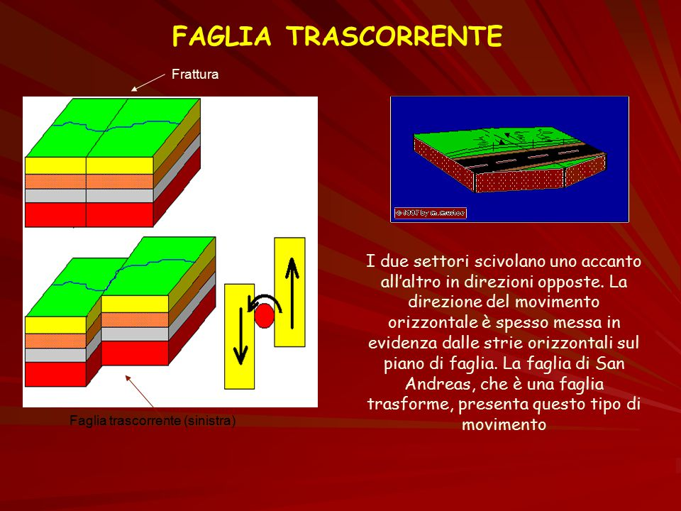 FAGLIA TRASCORRENTE Frattura Faglia trascorrente (sinistra) I due settori scivolano uno accanto all'altro in direzioni opposte. La direzione del movim