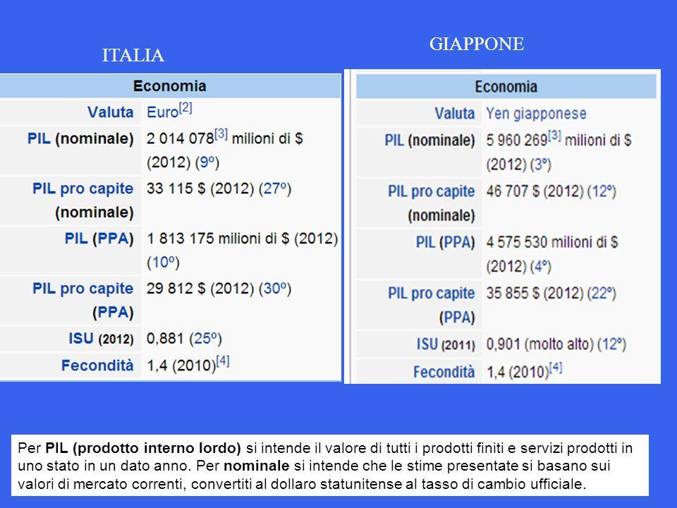 ITALIA Per PIL (prodotto interno lordo) si intende il valore di tutti i prodotti finiti e servizi prodotti in uno stato in un dato anno. Per nominale