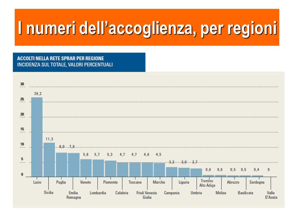 I numeri dell'accoglienza, per regioni