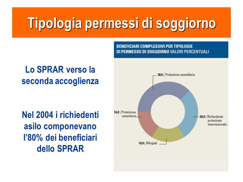 Tipologia permessi di soggiorno Lo SPRAR verso la seconda accoglienza Nel 2004 i richiedenti asilo componevano l'80% dei beneficiari dello SPRAR