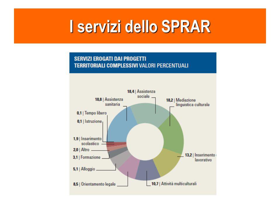 I servizi dello SPRAR