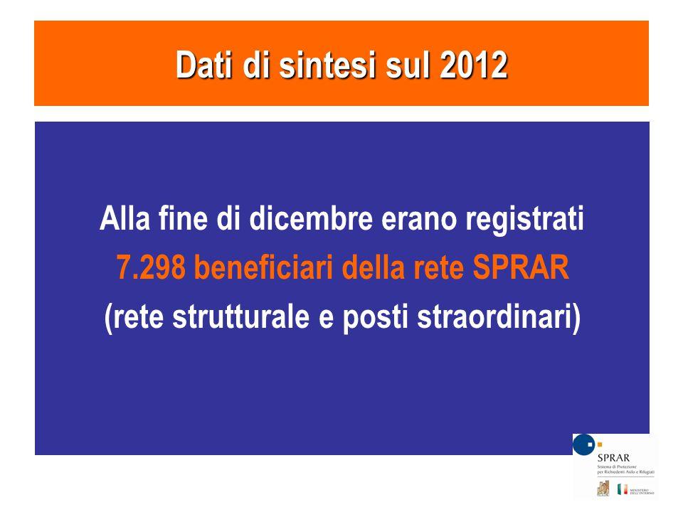 Alla fine di dicembre erano registrati 7.298 beneficiari della rete SPRAR (rete strutturale e posti straordinari) Dati di sintesi sul 2012
