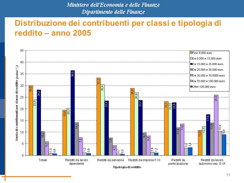 11 Distribuzione dei contribuenti per classi e tipologia di reddito – anno 2005