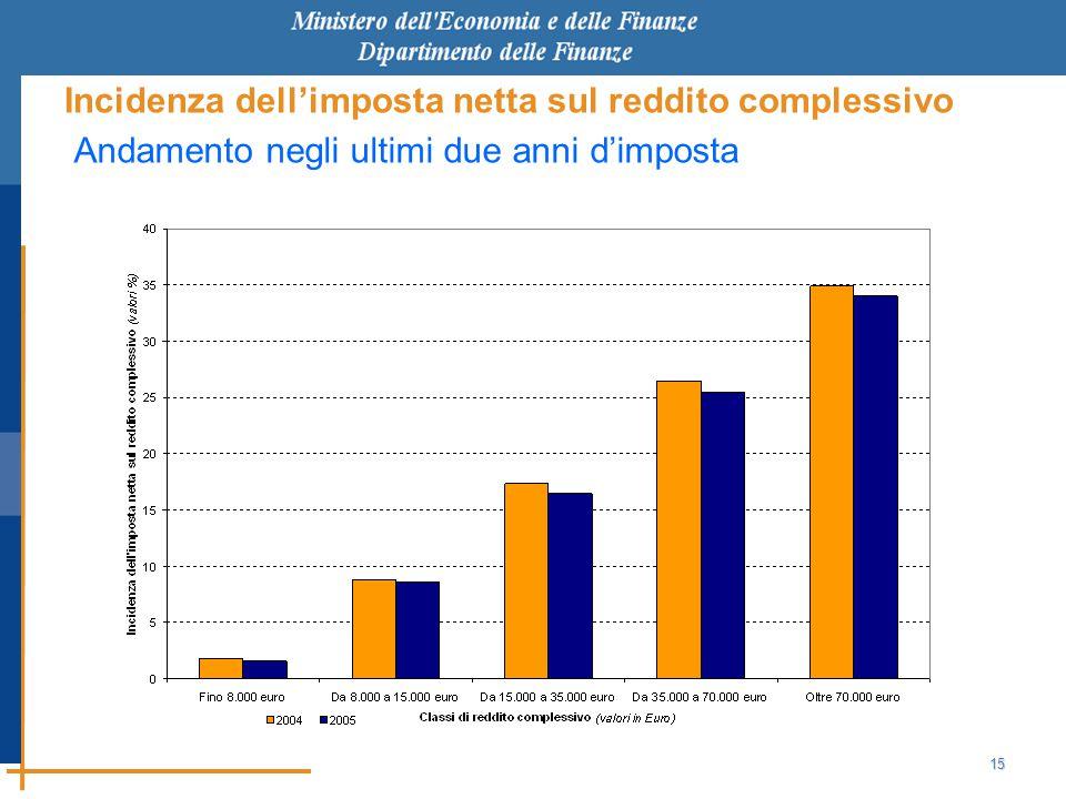 15 Incidenza dell'imposta netta sul reddito complessivo Andamento negli ultimi due anni d'imposta