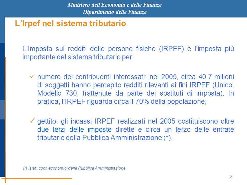 2 L'Irpef nel sistema tributario L'Imposta sui redditi delle persone fisiche (IRPEF) è l'imposta più importante del sistema tributario per: numero dei contribuenti interessati: nel 2005, circa 40,7 milioni di soggetti hanno percepito redditi rilevanti ai fini IRPEF (Unico, Modello 730, trattenute da parte dei sostituti di imposta).