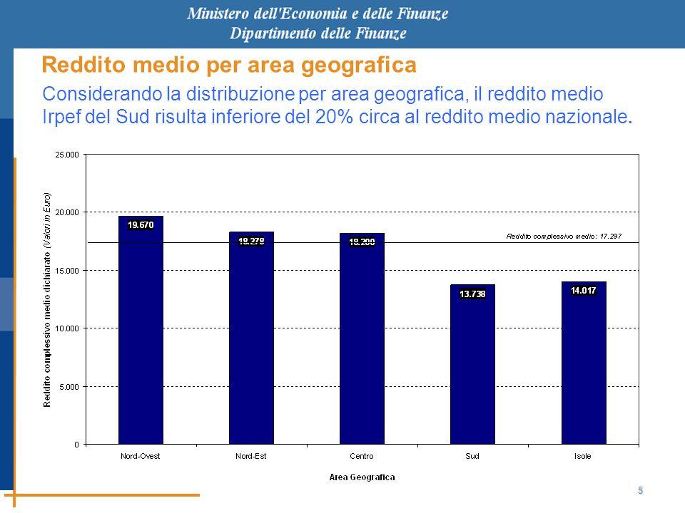5 Reddito medio per area geografica Considerando la distribuzione per area geografica, il reddito medio Irpef del Sud risulta inferiore del 20% circa al reddito medio nazionale.