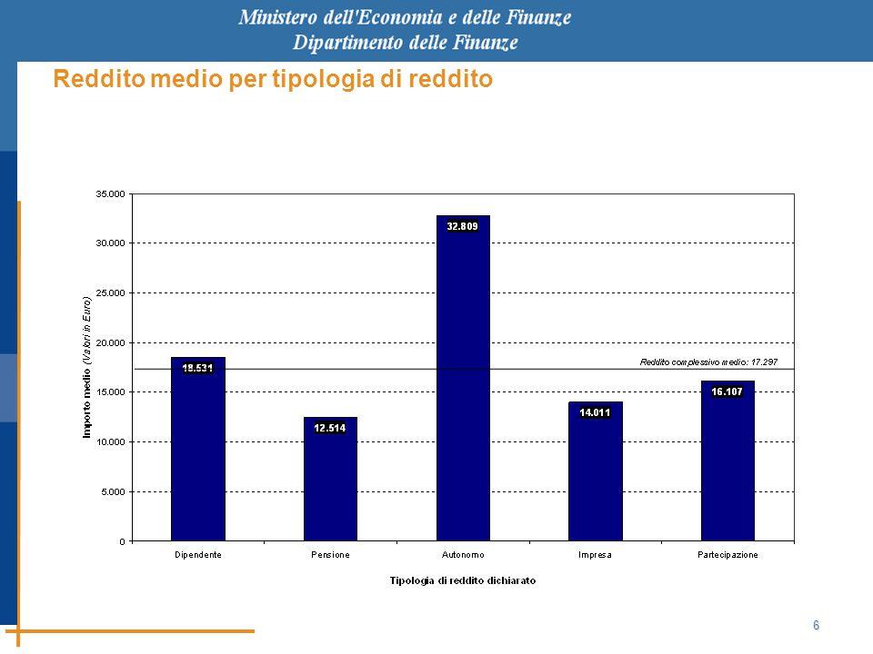 6 Reddito medio per tipologia di reddito