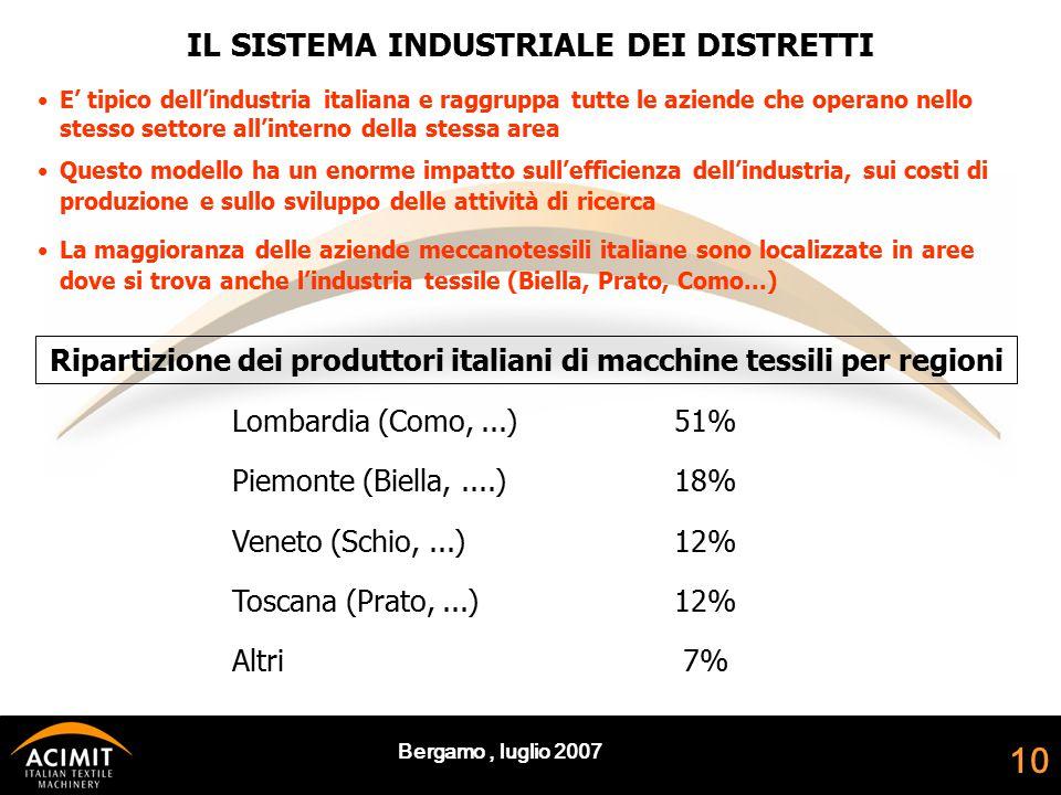 Bergamo, luglio 2007 10 La maggioranza delle aziende meccanotessili italiane sono localizzate in aree dove si trova anche l'industria tessile (Biella, Prato, Como...) IL SISTEMA INDUSTRIALE DEI DISTRETTI E' tipico dell'industria italiana e raggruppa tutte le aziende che operano nello stesso settore all'interno della stessa area Questo modello ha un enorme impatto sull'efficienza dell'industria, sui costi di produzione e sullo sviluppo delle attività di ricerca Ripartizione dei produttori italiani di macchine tessili per regioni Lombardia (Como,...)51% Piemonte (Biella,....)18% Veneto (Schio,...)12% Toscana (Prato,...)12% Altri 7%