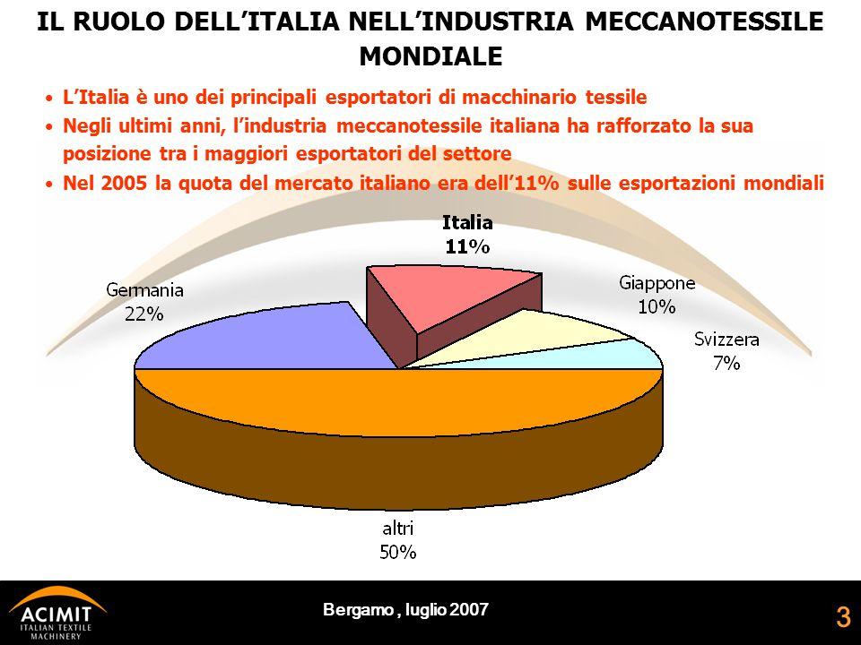 Bergamo, luglio 2007 3 IL RUOLO DELL'ITALIA NELL'INDUSTRIA MECCANOTESSILE MONDIALE Negli ultimi anni, l'industria meccanotessile italiana ha rafforzato la sua posizione tra i maggiori esportatori del settore Nel 2005 la quota del mercato italiano era dell'11% sulle esportazioni mondiali L'Italia è uno dei principali esportatori di macchinario tessile