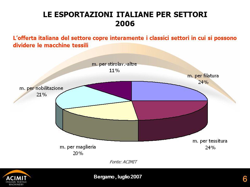 Bergamo, luglio 2007 6 LE ESPORTAZIONI ITALIANE PER SETTORI 2006 Fonte: ACIMIT L'offerta italiana del settore copre interamente i classici settori in cui si possono dividere le macchine tessili