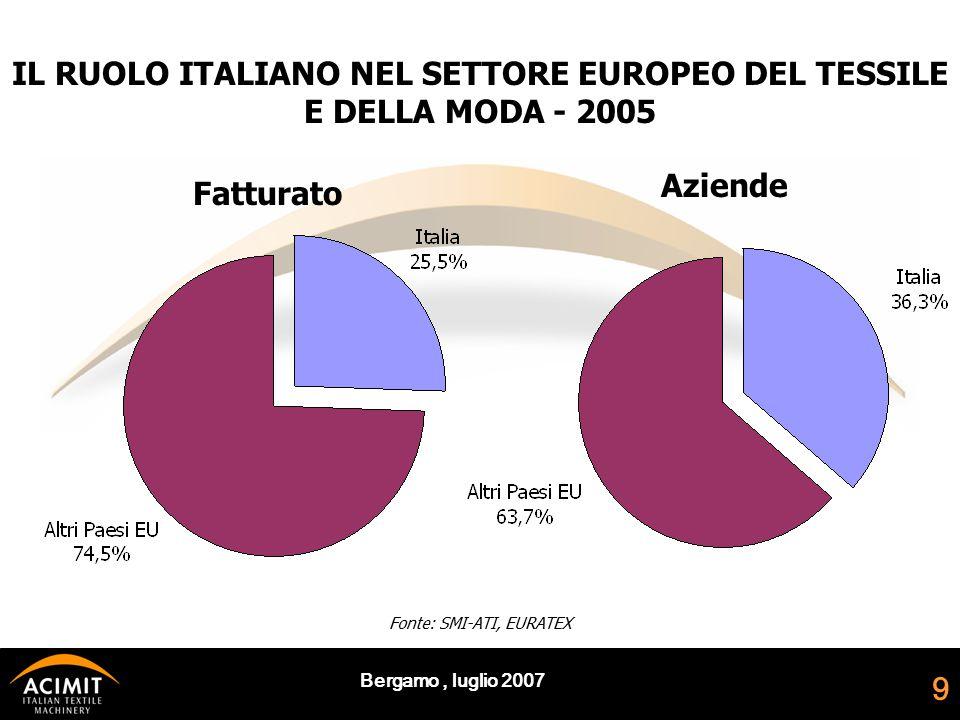 Bergamo, luglio 2007 9 IL RUOLO ITALIANO NEL SETTORE EUROPEO DEL TESSILE E DELLA MODA - 2005 Fatturato Aziende Fonte: SMI-ATI, EURATEX