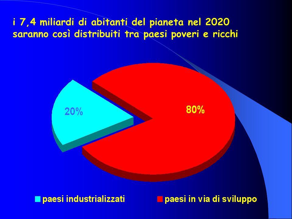 i 7,4 miliardi di abitanti del pianeta nel 2020 saranno così distribuiti tra paesi poveri e ricchi