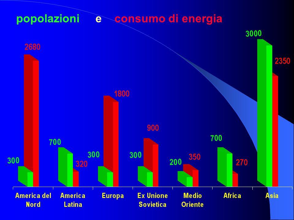 popolazioni e consumo di energia