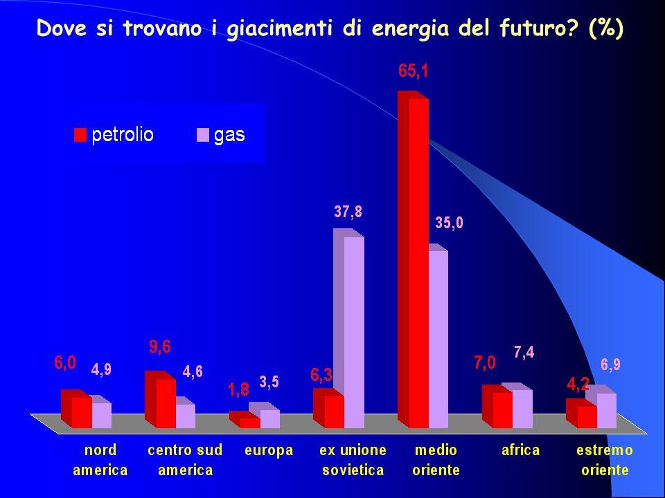 Dove si trovano i giacimenti di energia del futuro (%)