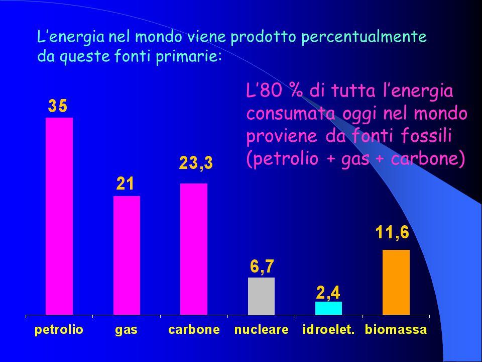 L'energia nel mondo viene prodotto percentualmente da queste fonti primarie: L'80 % di tutta l'energia consumata oggi nel mondo proviene da fonti fossili (petrolio + gas + carbone)