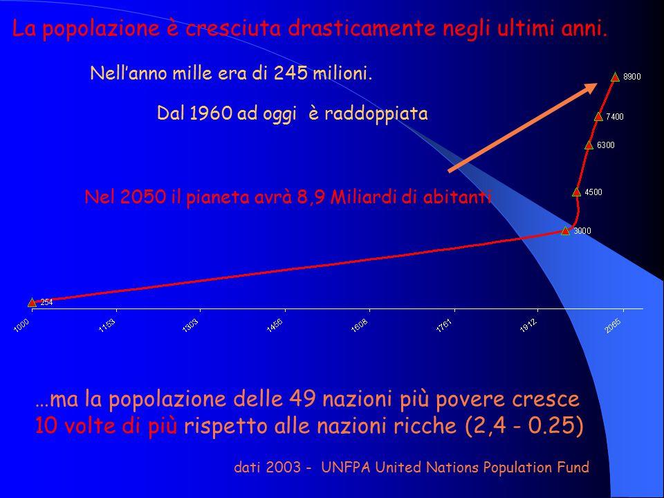La popolazione è cresciuta drasticamente negli ultimi anni. Nel 2050 il pianeta avrà 8,9 Miliardi di abitanti …ma la popolazione delle 49 nazioni più