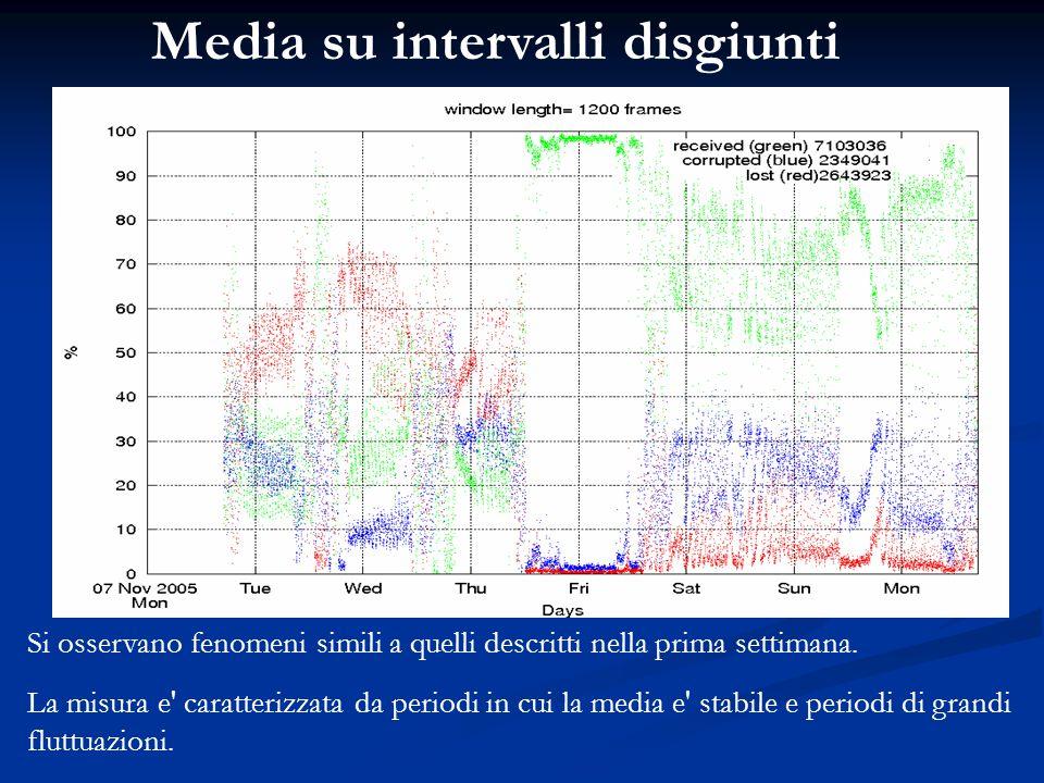 Media su intervalli disgiunti Si osservano fenomeni simili a quelli descritti nella prima settimana. La misura e' caratterizzata da periodi in cui la