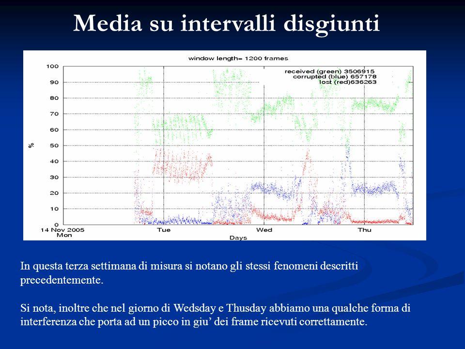 Media su intervalli disgiunti In questa terza settimana di misura si notano gli stessi fenomeni descritti precedentemente. Si nota, inoltre che nel gi