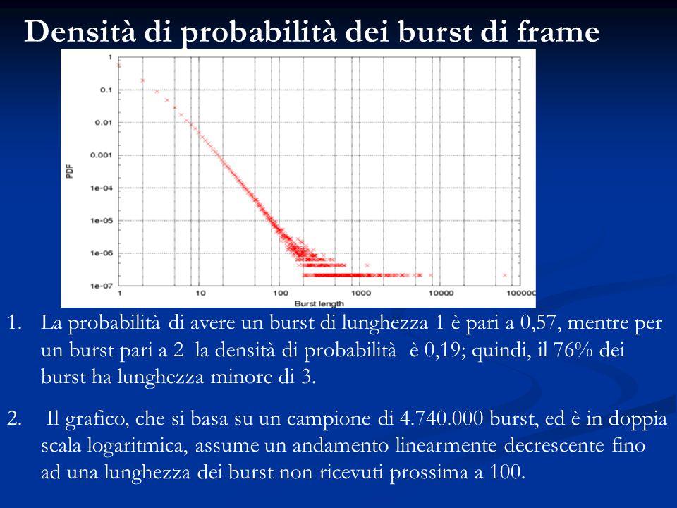 Densità di probabilità dei burst di frame 1.La probabilità di avere un burst di lunghezza 1 è pari a 0,57, mentre per un burst pari a 2 la densità di