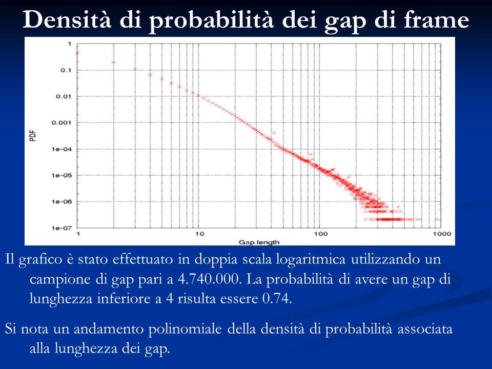 Densità di probabilità dei gap di frame Il grafico è stato effettuato in doppia scala logaritmica utilizzando un campione di gap pari a 4.740.000. La