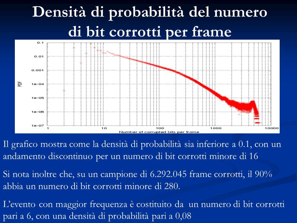 Densità di probabilità del numero di bit corrotti per frame Il grafico mostra come la densità di probabilità sia inferiore a 0.1, con un andamento dis