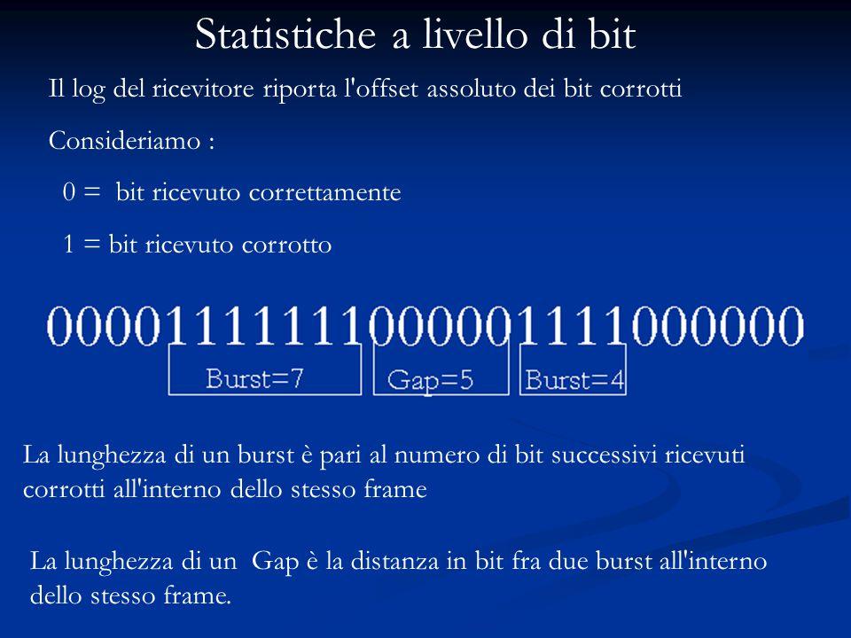 Statistiche a livello di bit Il log del ricevitore riporta l'offset assoluto dei bit corrotti Consideriamo : 0 = bit ricevuto correttamente 1 = bit ri