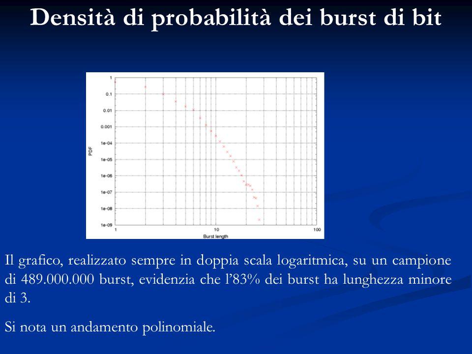 Densità di probabilità dei burst di bit Il grafico, realizzato sempre in doppia scala logaritmica, su un campione di 489.000.000 burst, evidenzia che