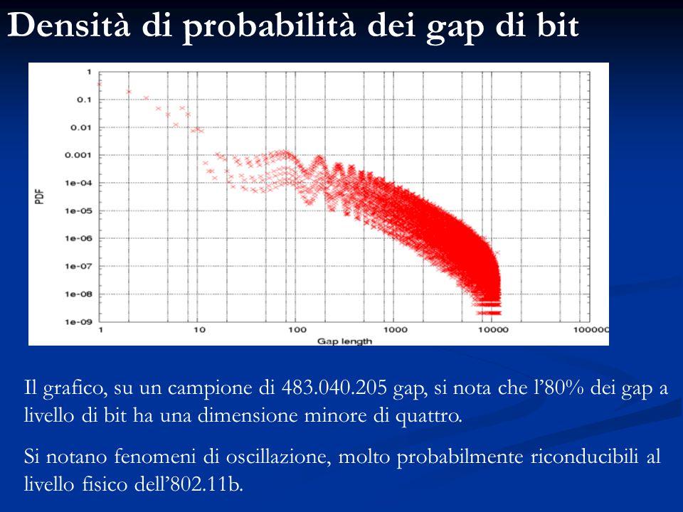 Densità di probabilità dei gap di bit Il grafico, su un campione di 483.040.205 gap, si nota che l'80% dei gap a livello di bit ha una dimensione mino