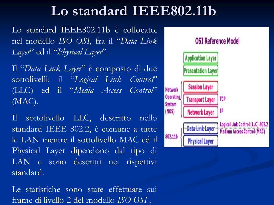 """Lo standard IEEE802.11b Lo standard IEEE802.11b è collocato, nel modello ISO OSI, fra il """"Data Link Layer"""" ed il """"Physical Layer"""". Il """"Data Link Layer"""