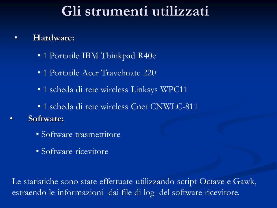 Hardware:Hardware: 1 Portatile IBM Thinkpad R40e 1 Portatile Acer Travelmate 220 1 scheda di rete wireless Linksys WPC11 1 scheda di rete wireless Cne