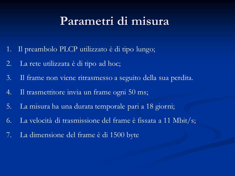 1.Il preambolo PLCP utilizzato è di tipo lungo; 2. La rete utilizzata è di tipo ad hoc; 3. Il frame non viene ritrasmesso a seguito della sua perdita.