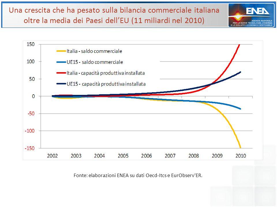 Una crescita che ha pesato sulla bilancia commerciale italiana oltre la media dei Paesi dell'EU (11 miliardi nel 2010) Fonte: elaborazioni ENEA su dat