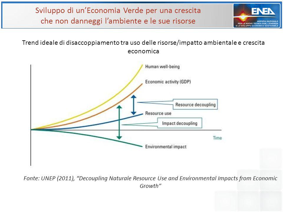 """Sviluppo di un'Economia Verde per una crescita che non danneggi l'ambiente e le sue risorse Fonte: UNEP (2011), """"Decoupling Naturale Resource Use and"""