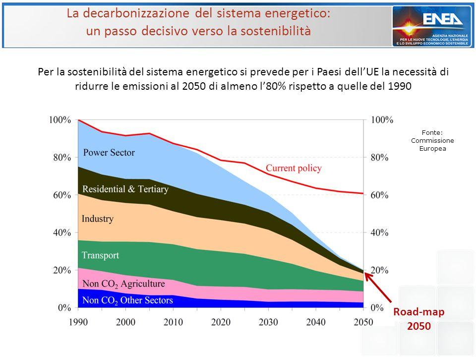 Fonte: Commissione Europea Per la sostenibilità del sistema energetico si prevede per i Paesi dell'UE la necessità di ridurre le emissioni al 2050 di almeno l'80% rispetto a quelle del 1990 Road-map 2050 La decarbonizzazione del sistema energetico: un passo decisivo verso la sostenibilità
