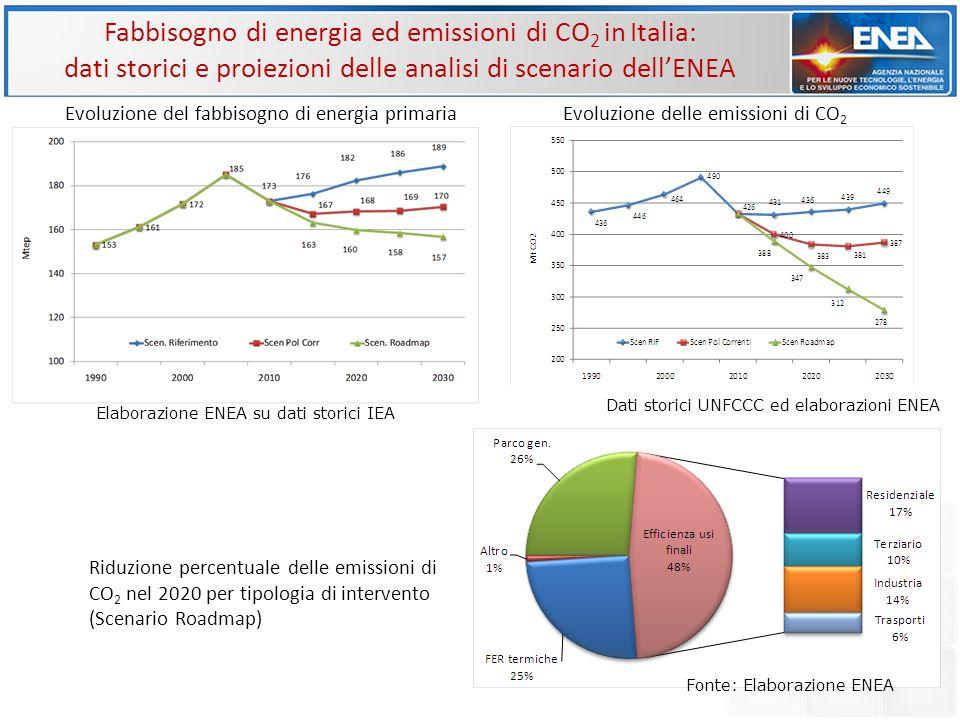 Fabbisogno di energia ed emissioni di CO 2 in Italia: dati storici e proiezioni delle analisi di scenario dell'ENEA Elaborazione ENEA su dati storici IEA Evoluzione del fabbisogno di energia primariaEvoluzione delle emissioni di CO 2 Dati storici UNFCCC ed elaborazioni ENEA Riduzione percentuale delle emissioni di CO 2 nel 2020 per tipologia di intervento (Scenario Roadmap) Fonte: Elaborazione ENEA