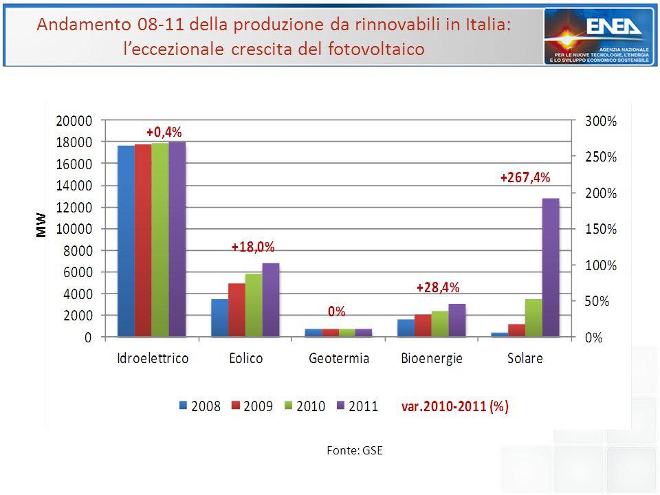 Andamento 08-11 della produzione da rinnovabili in Italia: l'eccezionale crescita del fotovoltaico MW Fonte: GSE