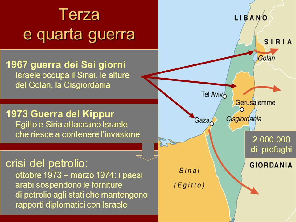 Terza e quarta guerra 1967 guerra dei Sei giorni Israele occupa il Sinai, le alture del Golan, la Cisgiordania 1973 Guerra del Kippur Egitto e Siria attaccano Israele che riesce a contenere l'invasione crisi del petrolio: ottobre 1973 – marzo 1974: i paesi arabi sospendono le forniture di petrolio agli stati che mantengono rapporti diplomatici con Israele 2.000.000 di profughi
