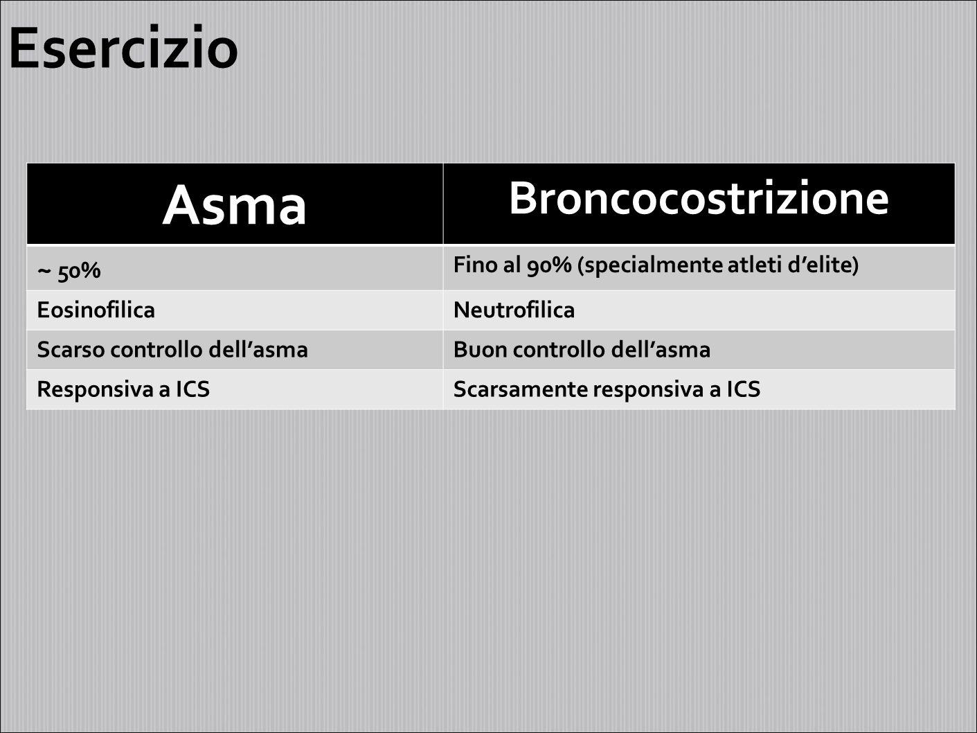 Lievi limitazioni (perdita solo di qualche giorno) Ridotta consapevolezza delle occupazioni che possono causare asma Orbon et al.