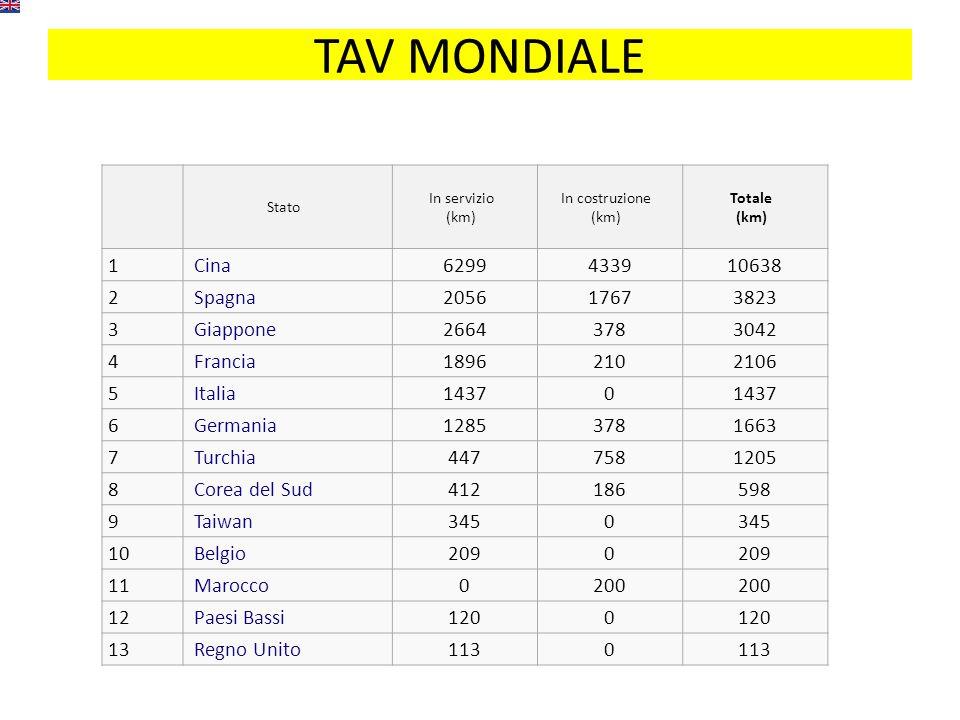 TAV MONDIALE Stato In servizio (km) In costruzione (km) Totale (km) 1 Cina6299433910638 2 Spagna205617673823 3 Giappone26643783042 4 Francia18962102106 5 Italia14370 6 Germania12853781663 7 Turchia4477581205 8 Corea del Sud412186598 9 Taiwan3450 10 Belgio2090 11 Marocco0200 12 Paesi Bassi1200 13 Regno Unito1130