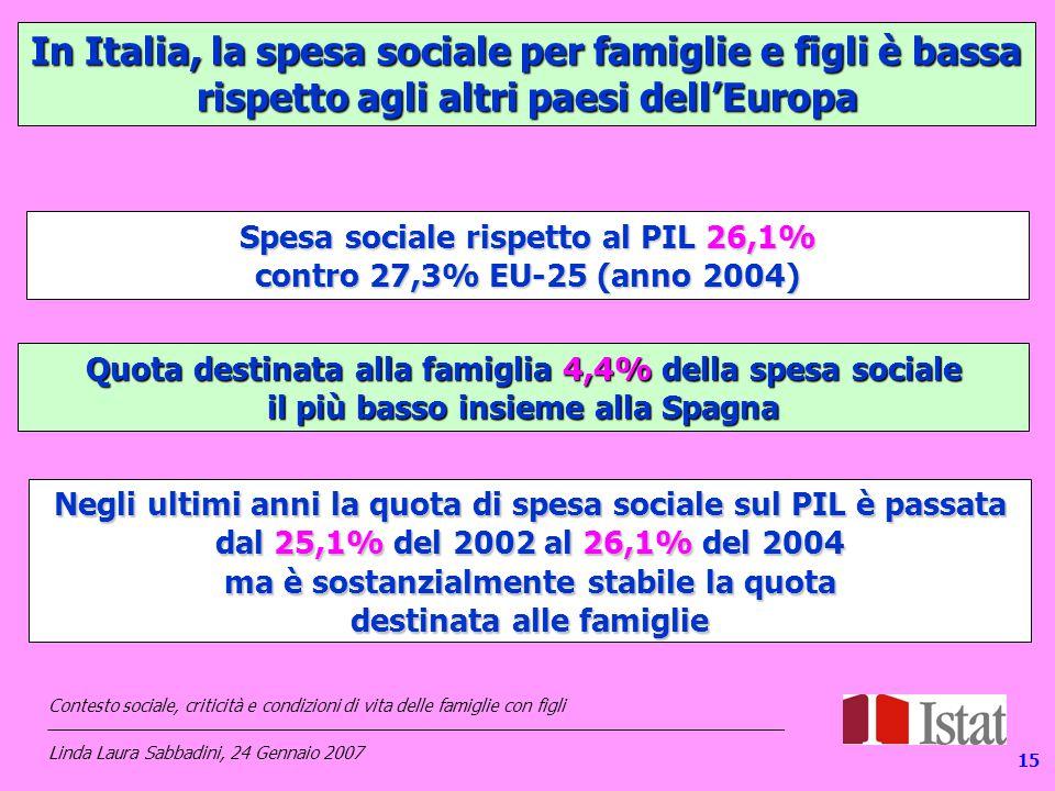 In Italia, la spesa sociale per famiglie e figli è bassa rispetto agli altri paesi dell'Europa Spesa sociale rispetto al PIL 26,1% contro 27,3% EU-25 (anno 2004) Quota destinata alla famiglia 4,4% della spesa sociale il più basso insieme alla Spagna Negli ultimi anni la quota di spesa sociale sul PIL è passata dal 25,1% del 2002 al 26,1% del 2004 ma è sostanzialmente stabile la quota destinata alle famiglie Contesto sociale, criticità e condizioni di vita delle famiglie con figli _____________________________________________________________________________ Linda Laura Sabbadini, 24 Gennaio 2007 15