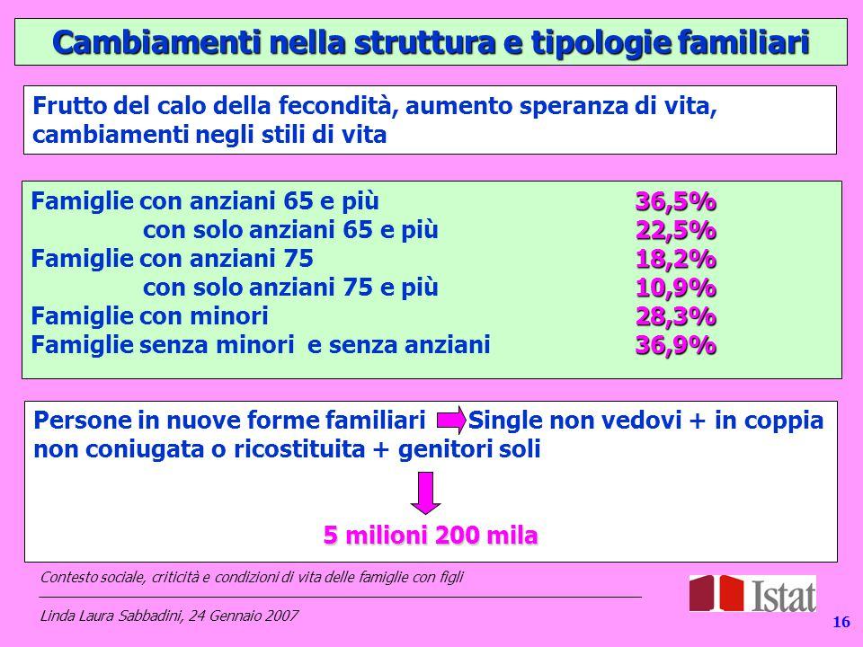 Cambiamenti nella struttura e tipologie familiari 36,5% Famiglie con anziani 65 e più 36,5% 22,5% con solo anziani 65 e più22,5% 18,2% Famiglie con anziani 75 18,2% 10,9% con solo anziani 75 e più10,9% 28,3% Famiglie con minori28,3% 36,9% Famiglie senza minori e senza anziani 36,9% Persone in nuove forme familiari Single non vedovi + in coppia non coniugata o ricostituita + genitori soli 5 milioni 200 mila 16 Frutto del calo della fecondità, aumento speranza di vita, cambiamenti negli stili di vita Contesto sociale, criticità e condizioni di vita delle famiglie con figli _____________________________________________________________________________ Linda Laura Sabbadini, 24 Gennaio 2007
