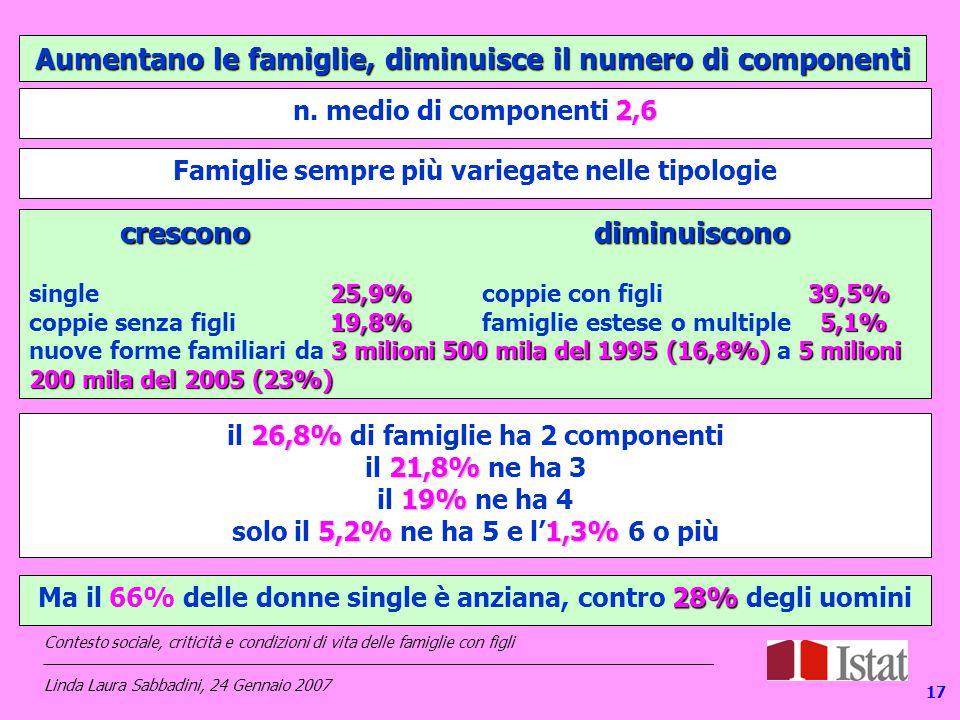 Aumentano le famiglie, diminuisce il numero di componenti 2,6 n.