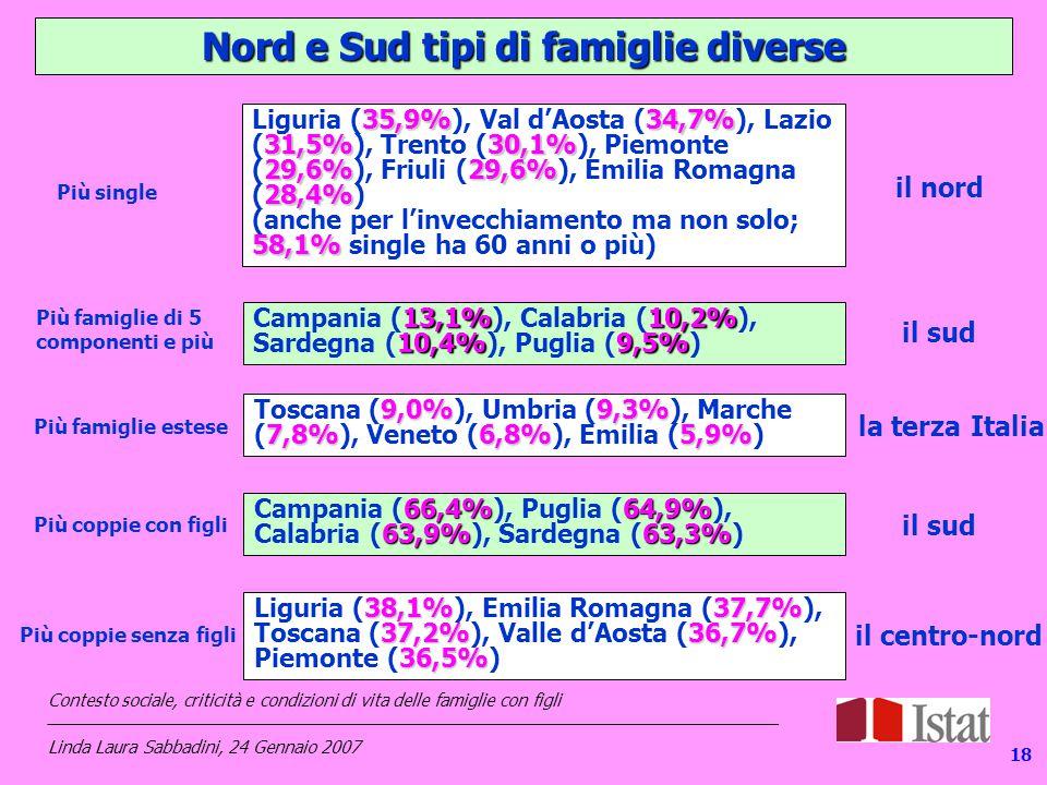 Nord e Sud tipi di famiglie diverse 35,9%34,7% 31,5%30,1% 29,6%29,6% 28,4% Liguria (35,9%), Val d'Aosta (34,7%), Lazio (31,5%), Trento (30,1%), Piemonte (29,6%), Friuli (29,6%), Emilia Romagna (28,4%) 58,1% (anche per l'invecchiamento ma non solo; 58,1% single ha 60 anni o più) il nord Più single 13,1%10,2% 10,4%9,5% Campania (13,1%), Calabria (10,2%), Sardegna (10,4%), Puglia (9,5%) Più famiglie di 5 componenti e più il sud 9,0%9,3% 7,8%6,8%5,9% Toscana (9,0%), Umbria (9,3%), Marche (7,8%), Veneto (6,8%), Emilia (5,9%) Più famiglie estese la terza Italia 66,4%64,9% 63,9%63,3% Campania (66,4%), Puglia (64,9%), Calabria (63,9%), Sardegna (63,3%) Più coppie con figli il sud 38,1%37,7% 37,2%36,7% 36,5% Liguria (38,1%), Emilia Romagna (37,7%), Toscana (37,2%), Valle d'Aosta (36,7%), Piemonte (36,5%) Più coppie senza figli il centro-nord 18 Contesto sociale, criticità e condizioni di vita delle famiglie con figli _____________________________________________________________________________ Linda Laura Sabbadini, 24 Gennaio 2007