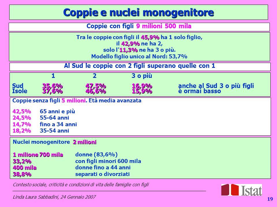 Coppie e nuclei monogenitore 9 milioni 500 mila Coppie con figli 9 milioni 500 mila 45,9% Tra le coppie con figli il 45,9% ha 1 solo figlio, 42,9% il 42,9% ne ha 2, 11,3% solo l'11,3% ne ha 3 o più.