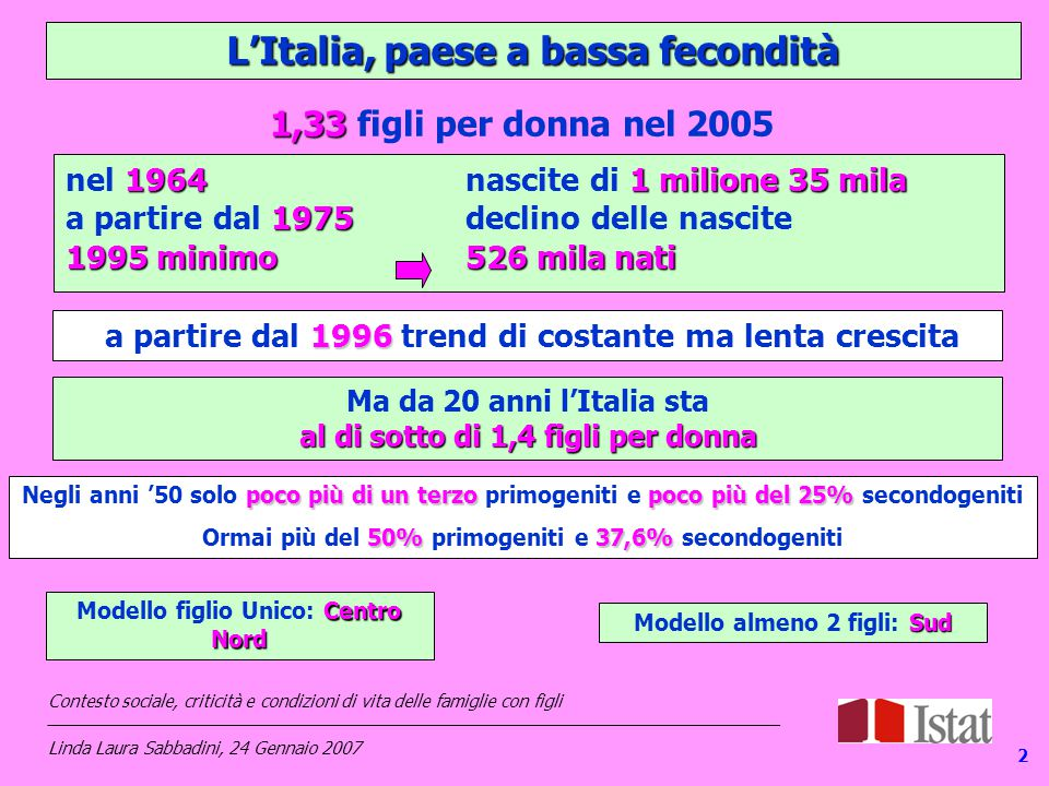 L'Italia, paese a bassa fecondità 19641 milione 35 mila nel 1964 nascite di 1 milione 35 mila 1975 a partire dal 1975 declino delle nascite 1995 minimo526 mila nati Ma da 20 anni l'Italia sta al di sotto di 1,4 figli per donna 1996 a partire dal 1996 trend di costante ma lenta crescita 1,33 1,33 figli per donna nel 2005 2 poco più di un terzopoco più del 25% Negli anni '50 solo poco più di un terzo primogeniti e poco più del 25% secondogeniti 50%37,6% Ormai più del 50% primogeniti e 37,6% secondogeniti Centro Nord Modello figlio Unico: Centro Nord Sud Modello almeno 2 figli: Sud Contesto sociale, criticità e condizioni di vita delle famiglie con figli _____________________________________________________________________________ Linda Laura Sabbadini, 24 Gennaio 2007